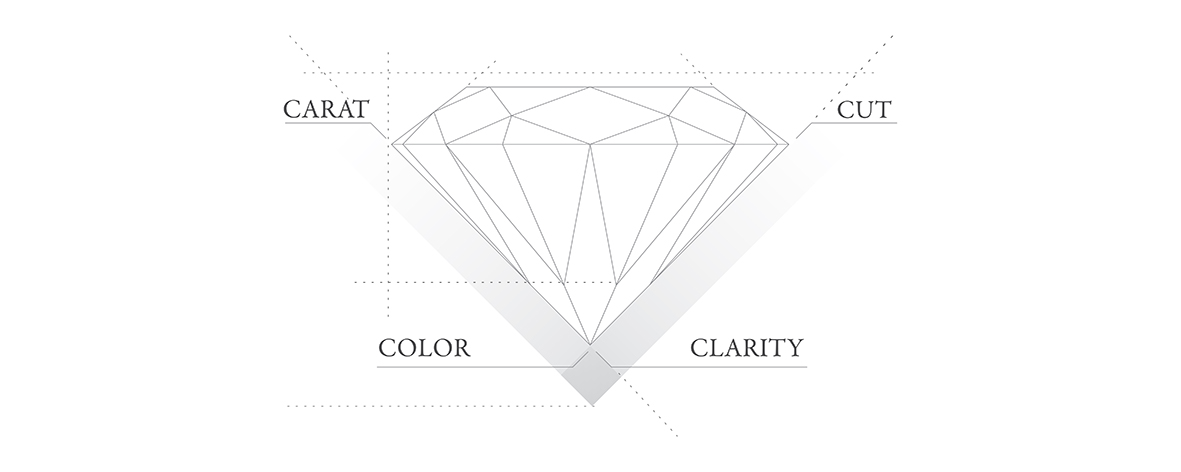 Image of Diagram illustrating the 4 C's of a diamond, Carat, cut, color and clarity