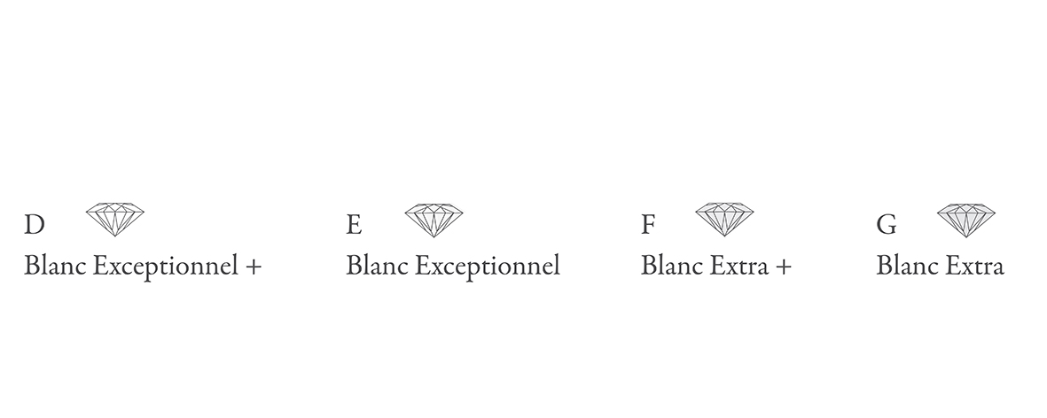 Image illustrating the color ranges in diamonds, from D to G