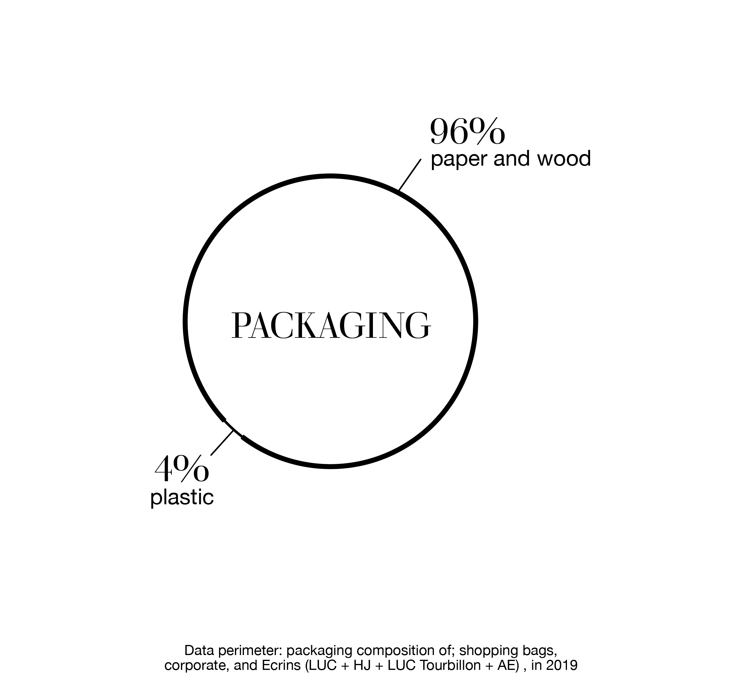 icon showing rate of packaging composition