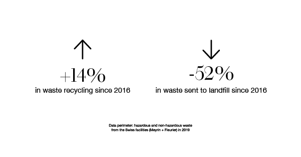 icon of rate waste receycling